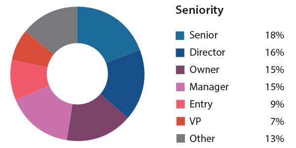 YEN Demographics - Senority