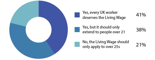 Should The Living Wage Also Apply To Under 25s