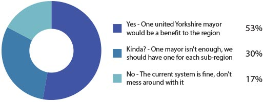 Should We Have One Elected Mayor For All Of Yorkshire
