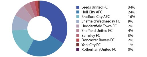 Who Will Be The Next Yorkshire Football Team To Enter The Premier League