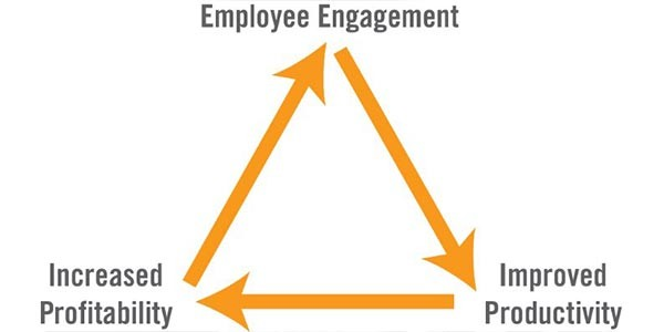 Does Being Profitable Mean You Don't Have To Worry About Engaging Your Employees?